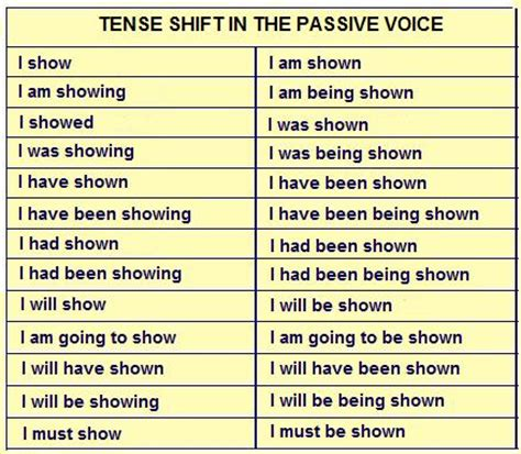 scow voice definition english table passive