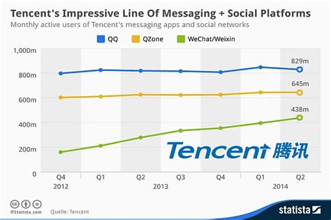 qq mobile qq mobile instant messaging service grows exponentially