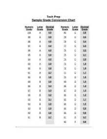 7 best images of school grade percentage chart