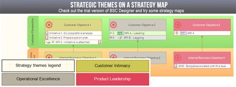 strategic themes exles balanced scorecard software and training bsc designer 174
