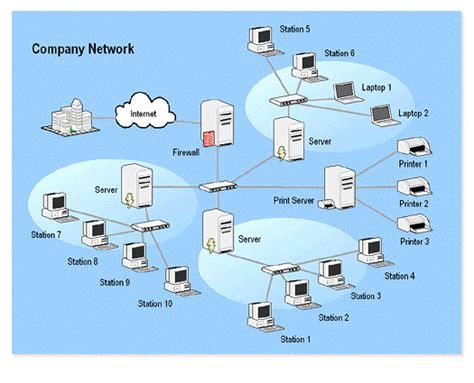 standard network diagram standard network topology wan widearea network csec