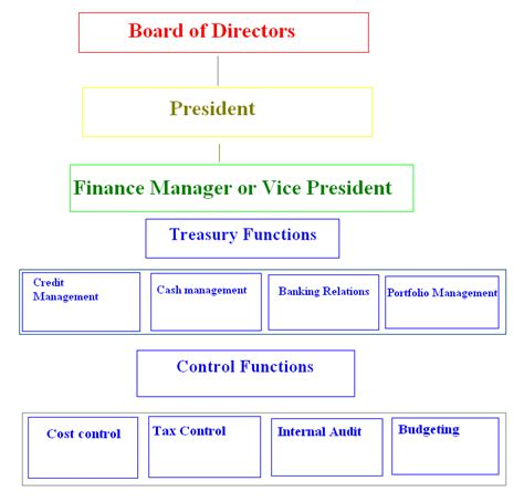 Mba Financial Management Functions place of financial management in organization structure