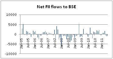 Bse Mba Fees by Fiis In Indian Stock Markets An Opportunity Or Threat