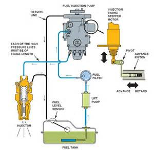 Fuel System In Diesel Engine Diesel Engine Injection Ase Certification