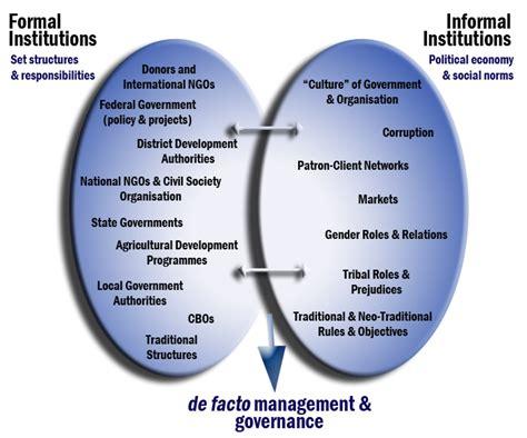 Formal And Informal Institutions Of Credit Brinjal Promoting Livelihoods Development