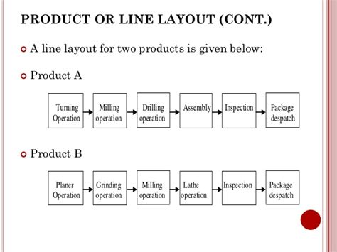 product layout products chapter 2 plant location