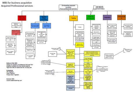 business acquisition work breakdown structure