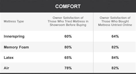 types of comfort buying a mattress online vs in stores best mattress reviews
