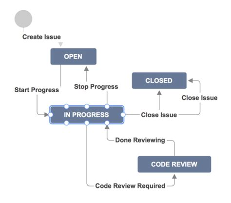 jira agile workflow evaluating jira agile jira agile is for everyone