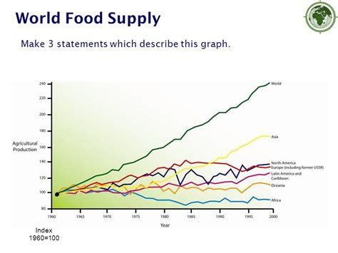 describe pattern line graph how do subsidies affect other countries ppt video