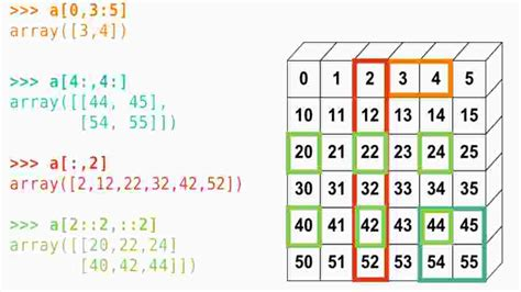 array tutorial construct 2 python array slicing how can 2d array slicing be