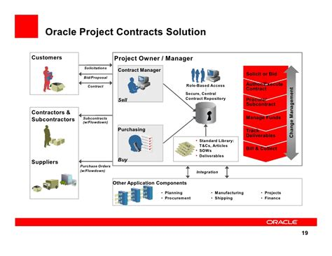 Oracle Projects by 2009 Open World Chooing The Right Subscription Contract