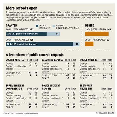 Records Request Ohio Electronic Records Requests Get Varied Response In Ohio The Blade