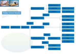 organizational chart lots of organization