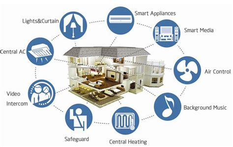 smart home smart devices automated ares project