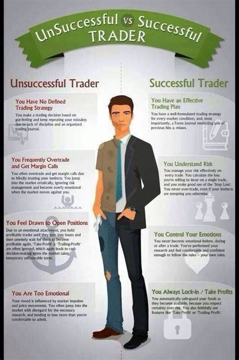 The Successful Trader trading infographic successful trader vs others