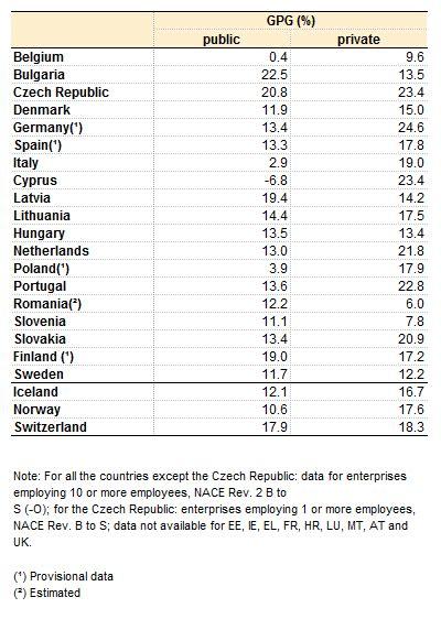Există Sau Nu Wage Gap 238 N Rom 226 Nia Să Privim Niște