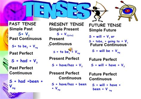 past perfect continuous verb tense diagram tips structure