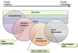 Landscape Architecture Design Process Design Process Model The Analysis Synthesis Key
