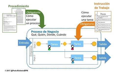 diferencias entre procesos procedimientos  instrucciones