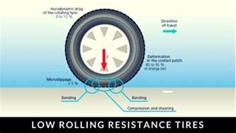 Rolling Friction Car Tires Tyre Tips Archives Finixx