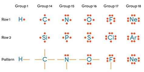 pattern formation molecules chemistry