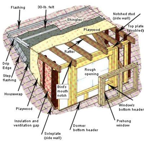 How To Build Dormers 25 best ideas about dormer windows on dormer ideas attic rooms and loft conversion
