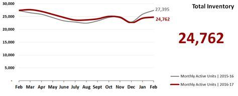 Arm Ls by Sector Report Inventory February 2017 Armls Arizona Custom Homebuilders