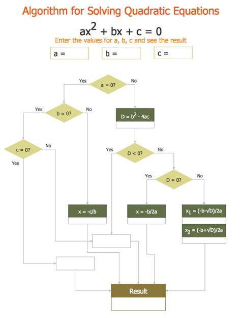 Chevron Flowchart 28 Images 100 Chevron Flowchart Dna Chevron Flowchart