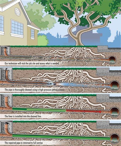 County Line Plumbing by Repair Broken Sewer Line Brazoria County