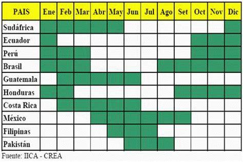 q proteinas tiene el mango el mango noviembre 2010