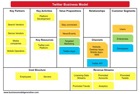 business model canvas exles understanding business models