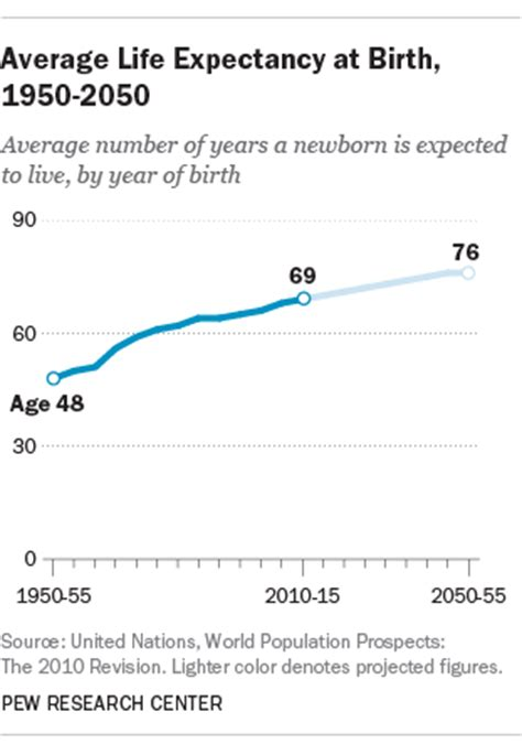 average expectancy of a average expectancy at birth 1950 2050 pew research center