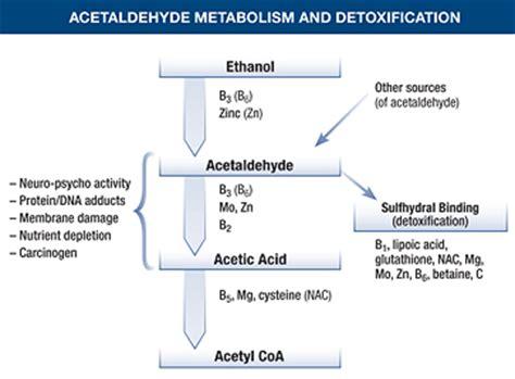 Acetaldehyde Detox chemical sensitivities and aldehydes functional medicine