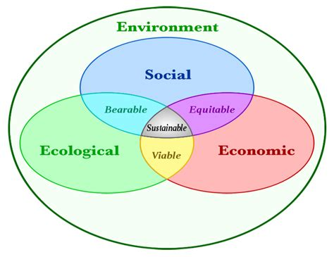 sustainable sustainable design wikipedia the free file sustainability diagram v4 gif wikimedia commons
