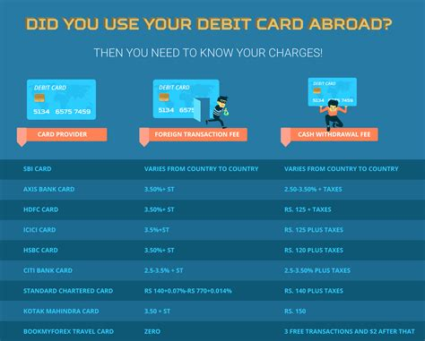 Why Carry Money in a Forex Card When Abroad June 2017 edition