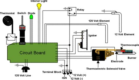 dometic rv thermostat wiring diagram dometic free engine