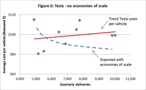 Tesla Average Price Tesla S Mode Of Pricing Tesla Motors Nasdaq Tsla