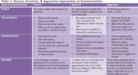 assertiveness asu careerwise