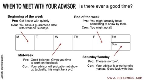 phd comics advisor phd comics when to meet with your advisor