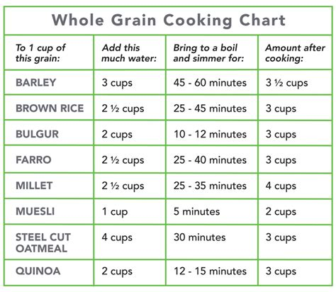 whole grains chart planning for optimum nutrition legumes and whole grains