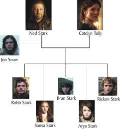 house stark history of thrones