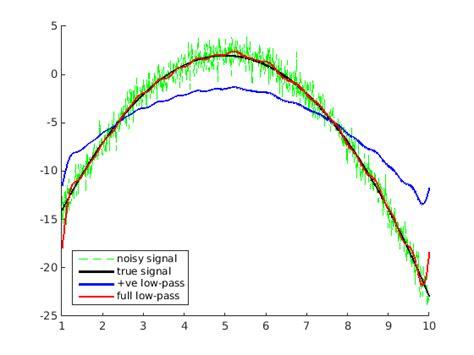 high pass filter matlab fft matlab matlab low pass filter using fft