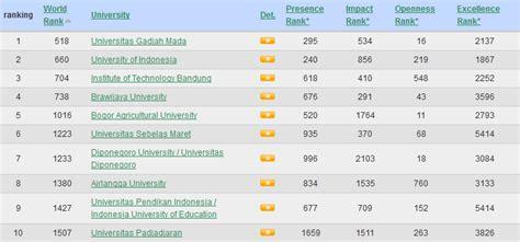 Pasti Lolos Tkpa Untuk Ptn Dan Kedinasan 10 Besar Universitas Terbaik Di Indonesia Webometrics