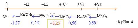 diagramme e ph du chlore diagrammes de latimer oxydo r 233 duction