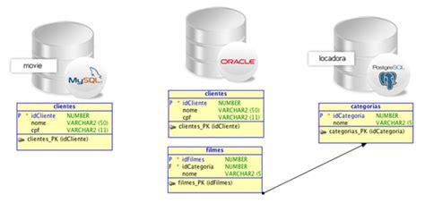 Mysql Create Table Primary Key Conex 227 O E Replica 231 227 O De Dados Em Banco De Dados