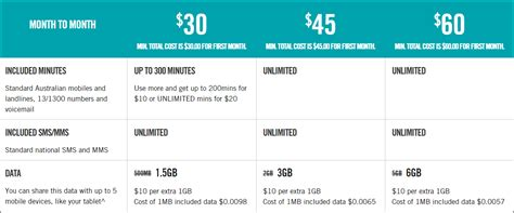 optus mobile offers optus offers 1gb data to sim only customers