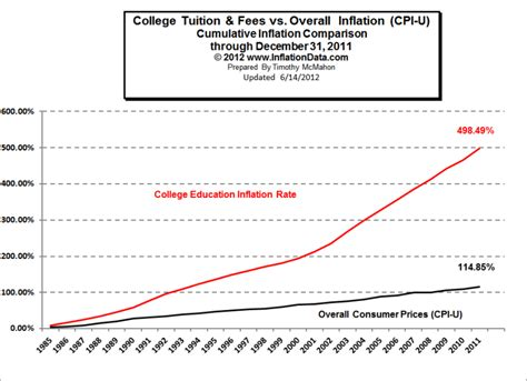 Cpi Vs Mba by Inflating The Price Of Education Scholar