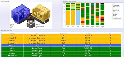 Changes On Shops Floor by Scytec Dataxchange Machine Monitoring Through Shop Floor