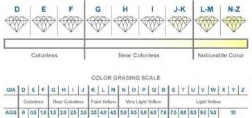 color scale for diamonds don t shop for a without reading about choosing